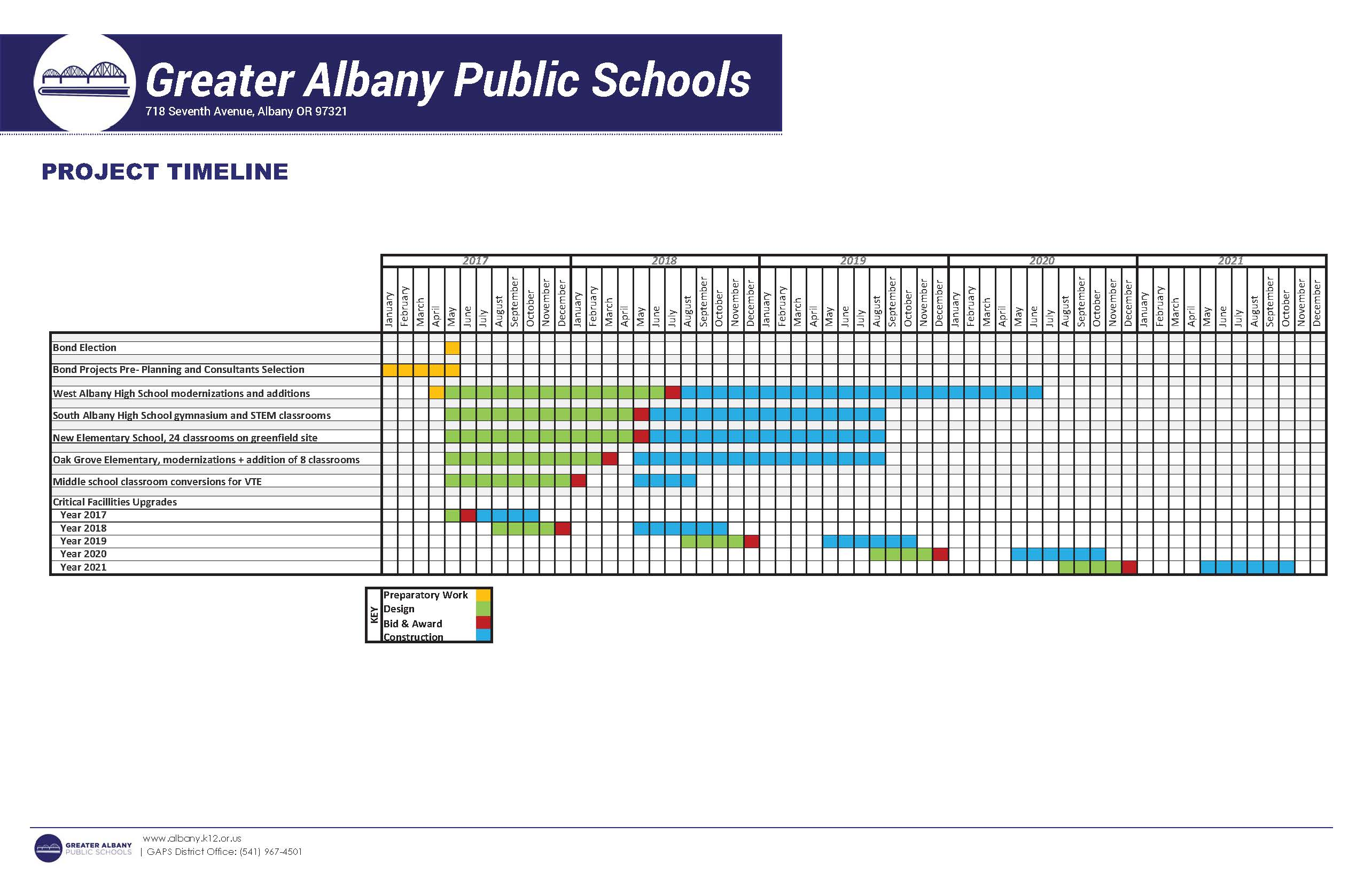 Bond project planning has started west albany high school for School project plan